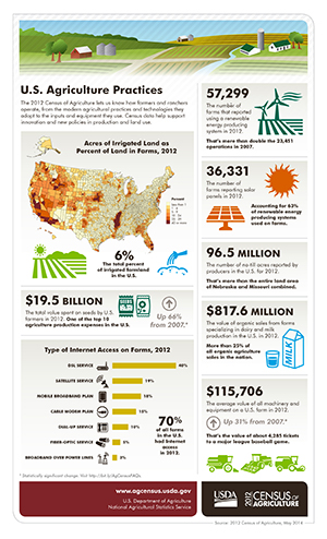 Infographic of U.S. Agriculture Practices