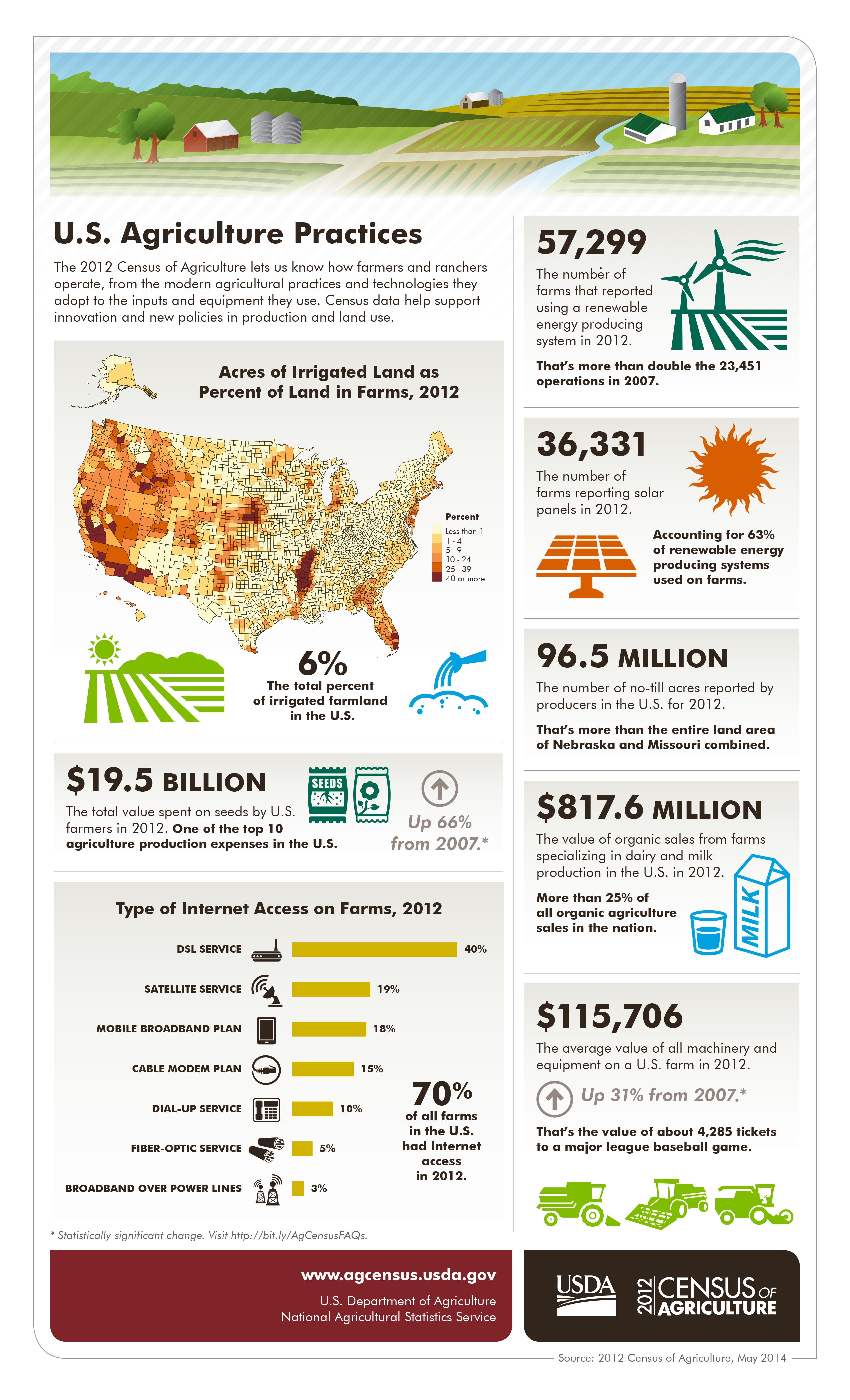 Infographics 2012 Census Of Agriculture Usda Nass