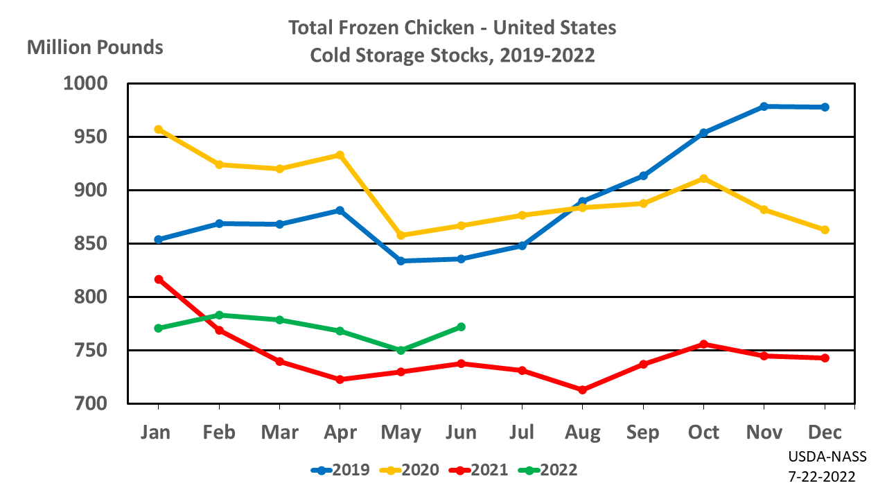 11chick usda national agricultural statistics service charts and maps
