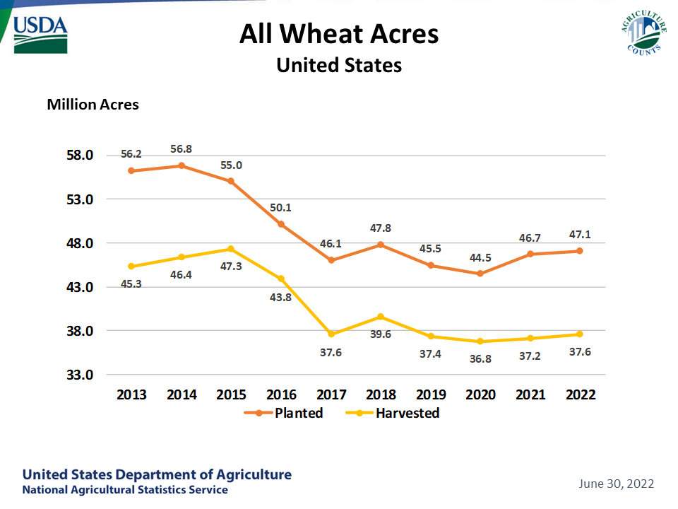 Wheat, All - Acreage by Year, US