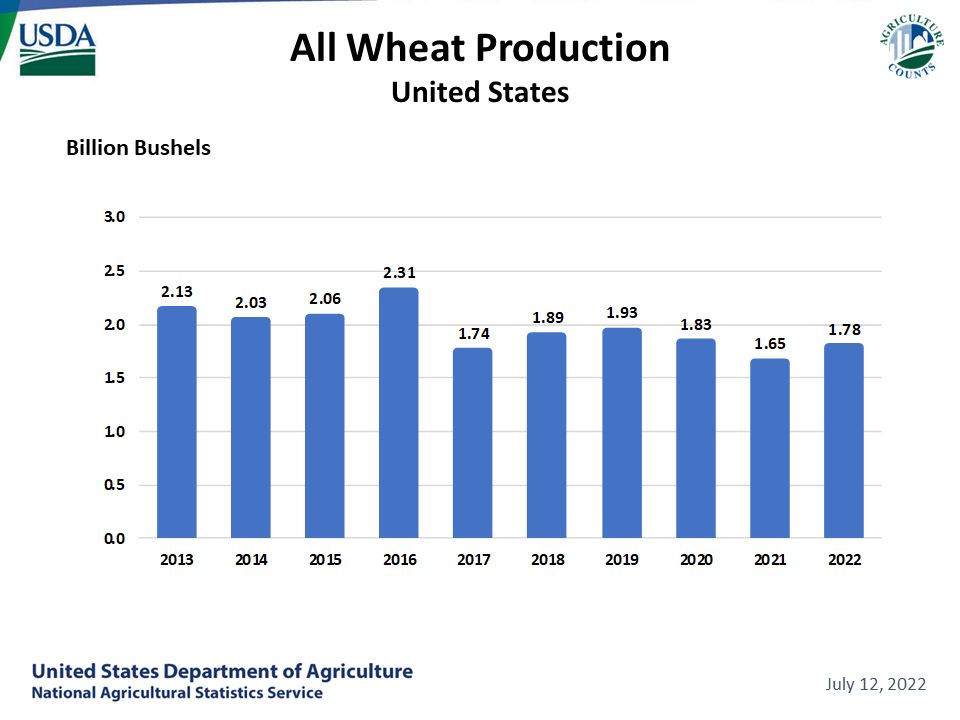 Wheat, All - Production by Year, US