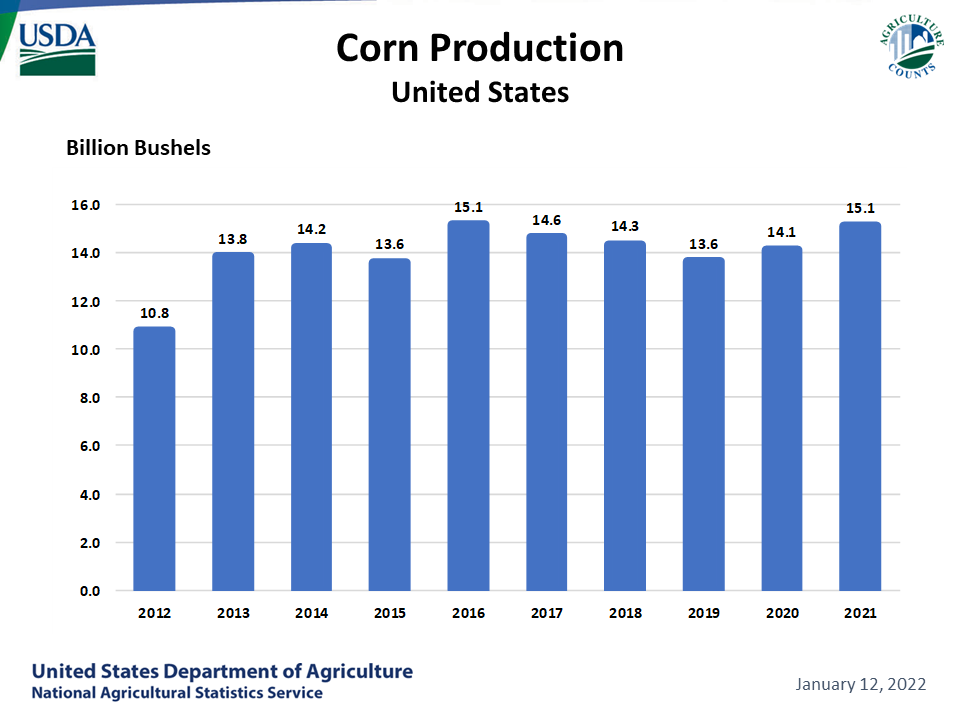 Corn - Production by Year, US
