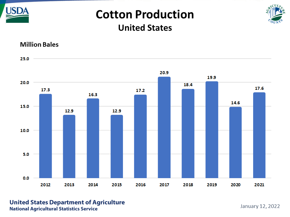 Cotton - Production by Year, US