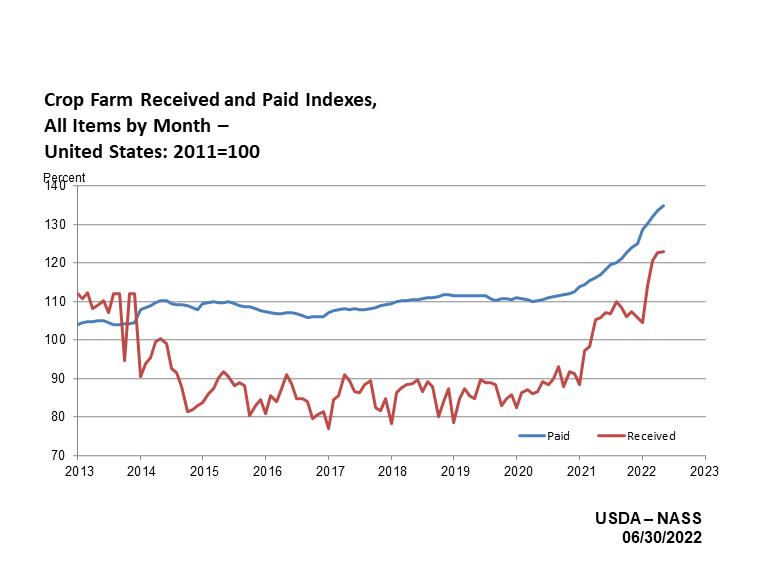 Prices Paid and Received: Crop Farm Index by Quarter, US