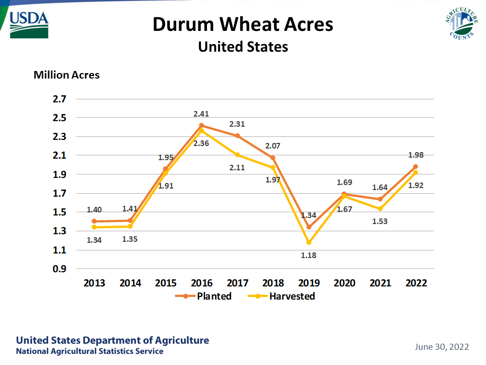 Durum Wheat - Acreage by Year, US