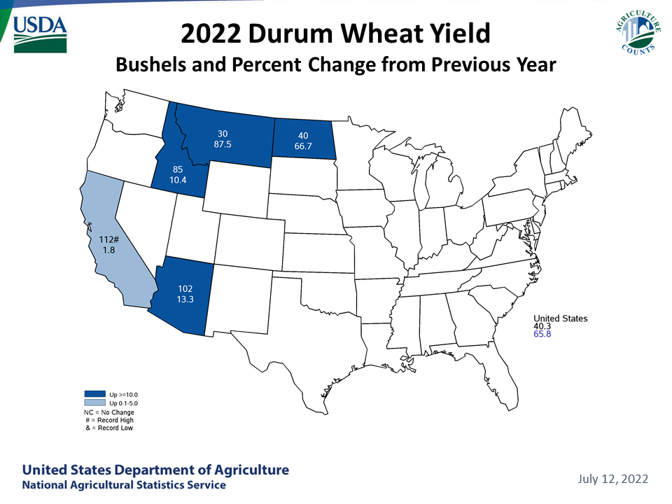 Durum Wheat - Yield & Change from Previous Year by State