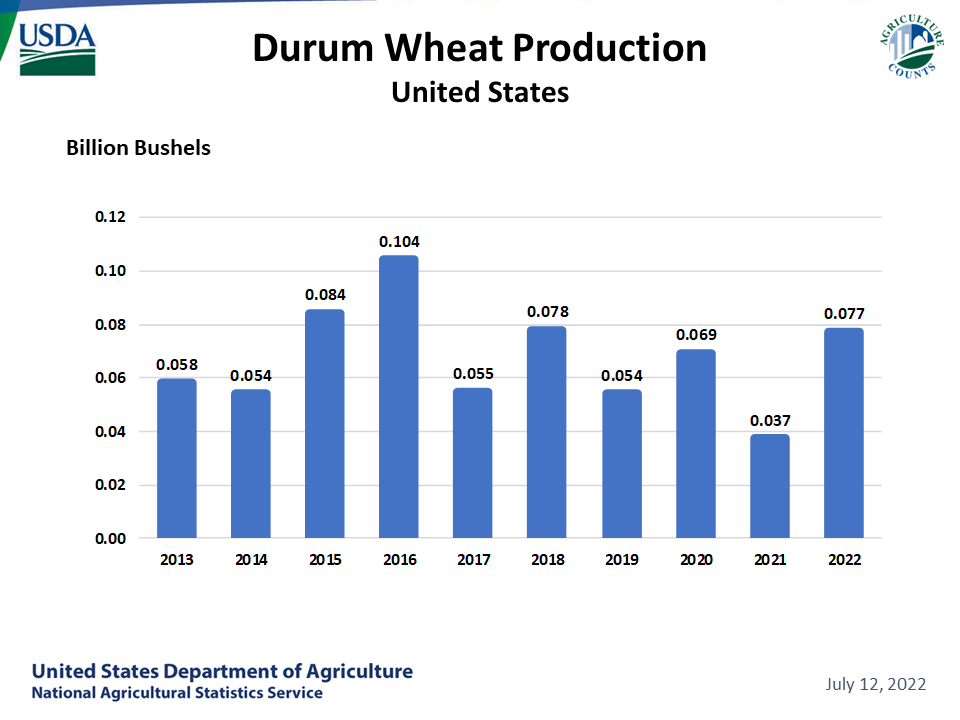Durum Wheat - Production by Year, US