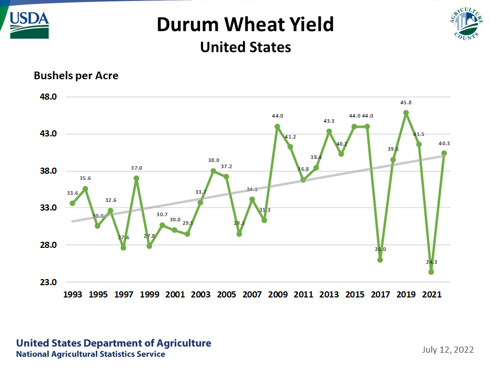 Durum Wheat - Yield by Year, US