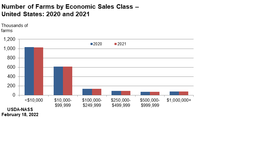Farms and Land in Farms: Number of Farms by Sales Class, US