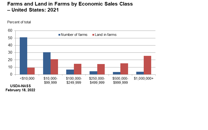 Farms and Land in Farms: Percent of Total by Economic Sales Class, US