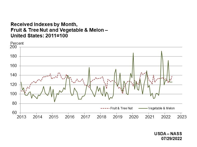Indexes for Fruit, Tree Nut, Vegetable and Melon Production by month