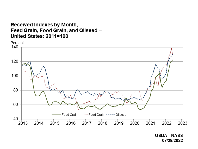 Indexes for Feed Grains, Food Grains, and Oilseed Production