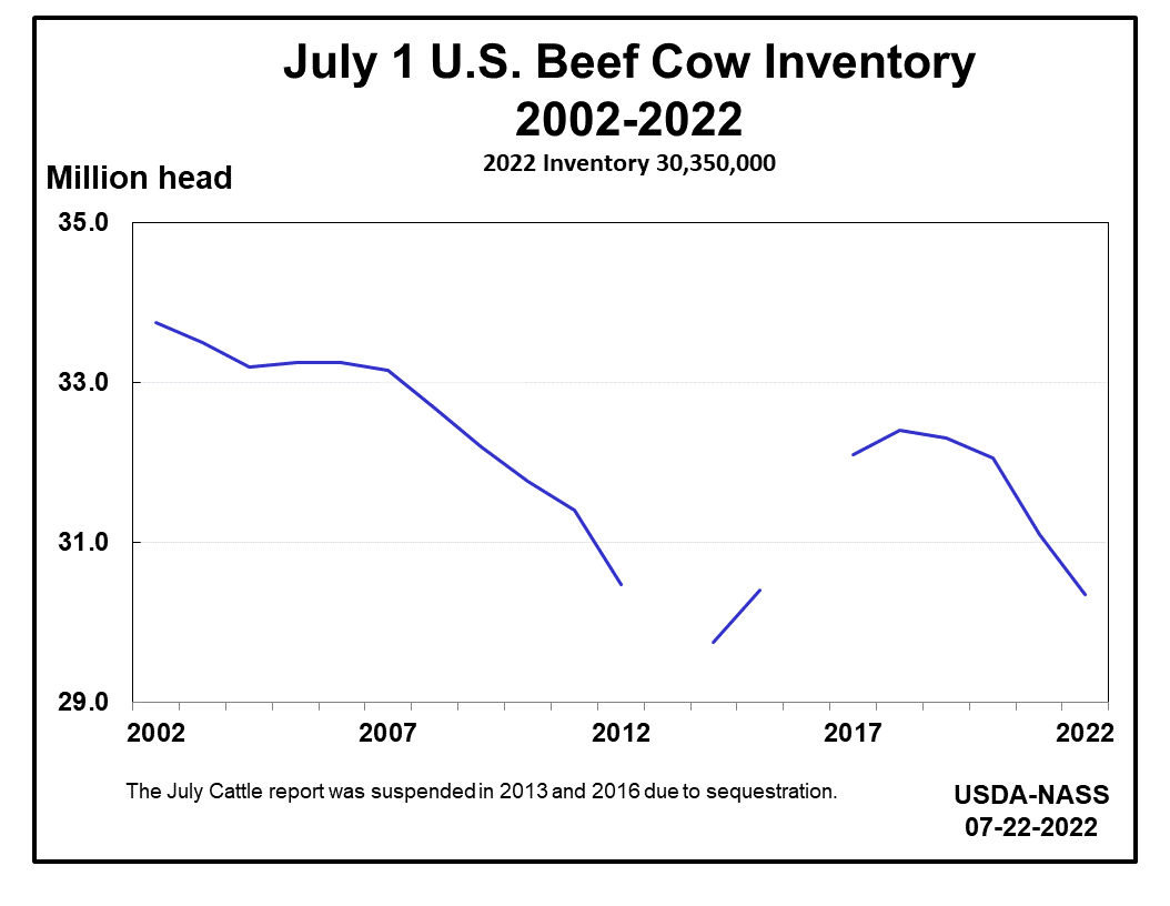 Beef Cows: Inventory on July 1 by Year, US