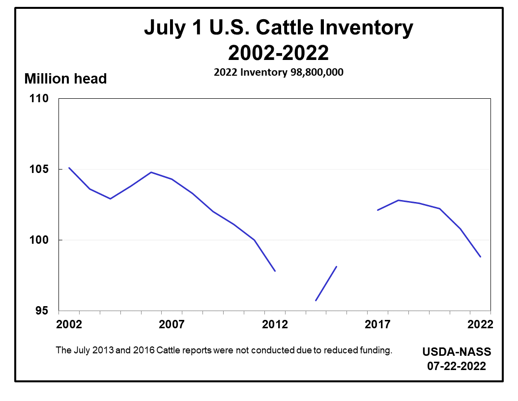 U S Cattle Inventory USDA - National Agricu...