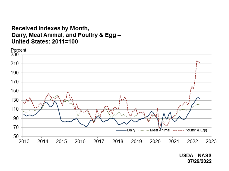 Indexes for Dairy Meat Animal and Poultry & Egg Production Production by month