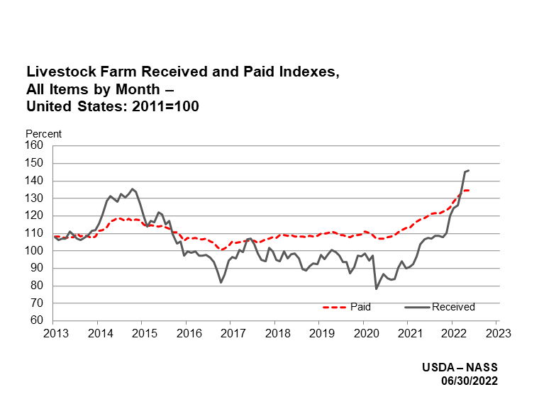 Prices Paid and Received: Livestock Farm Index by Quarter, US