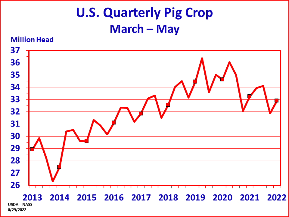 Hogs: Pig Crop by Quarter and Year, US