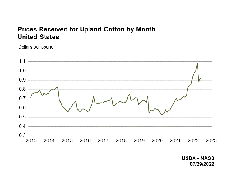 Cotton Prices Received by Month