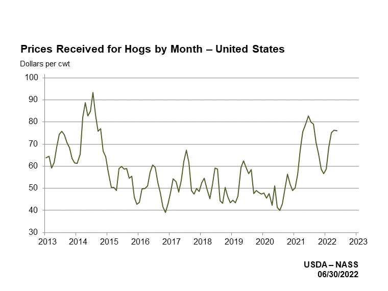 Hog Prices Received by Month