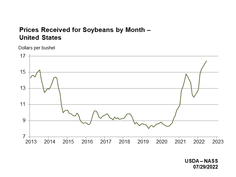 Soybean Prices Received by Month