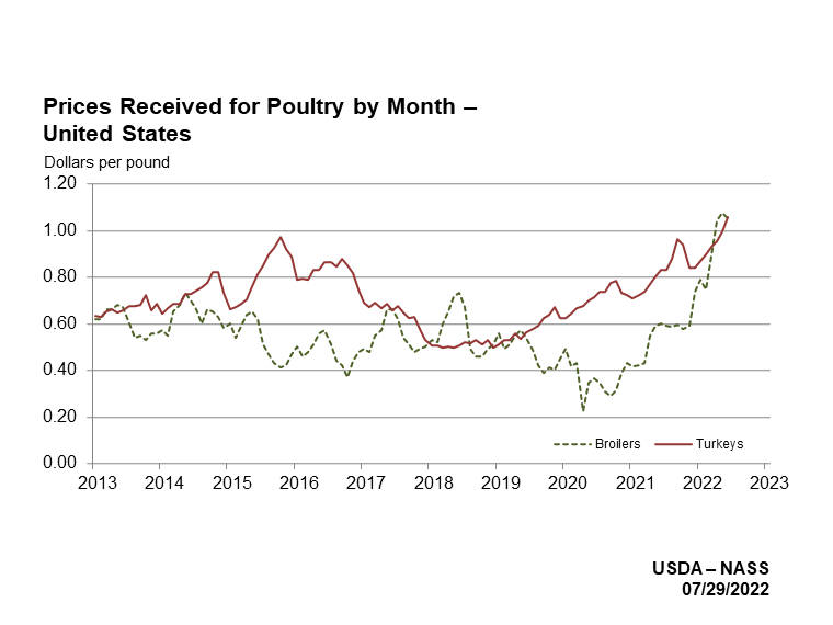 Poultry Prices Received by Month