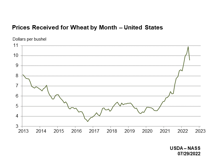 Wheat Prices Received by Month