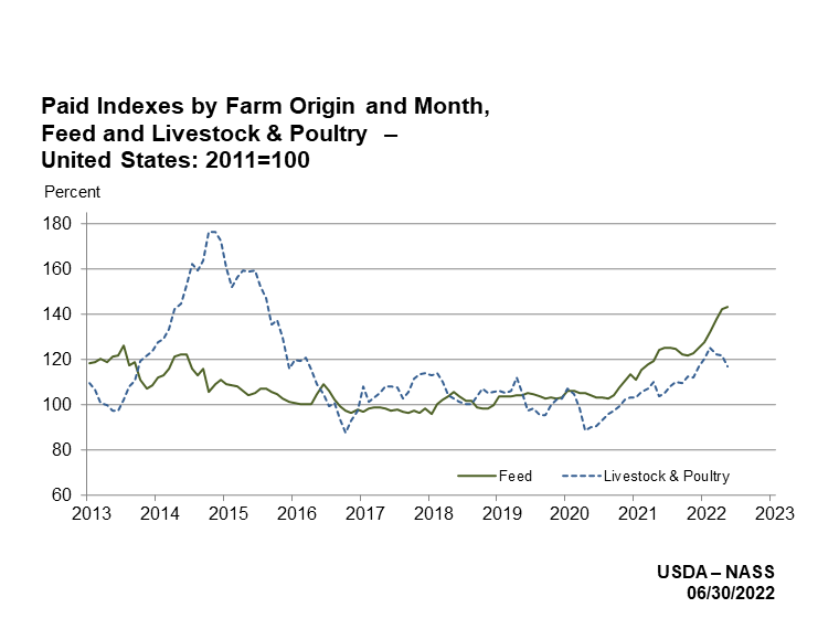 Prices Paid: Indexes by Farm Origin and Month, US