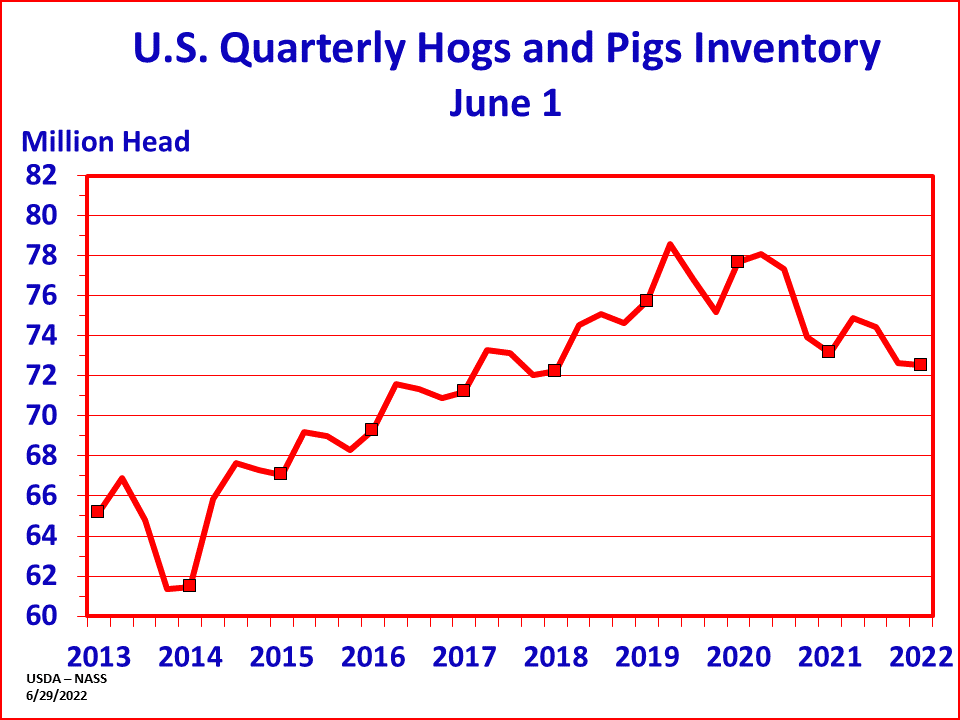 Hogs: Inventory by Quarter and Year, US
