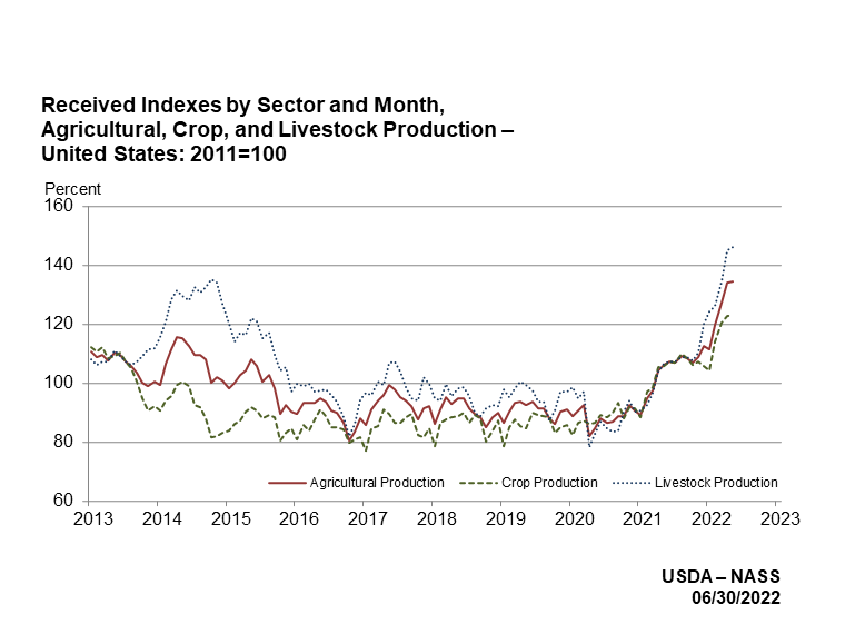 Indexes for Agricultural, Crop, and Livestock Production by month