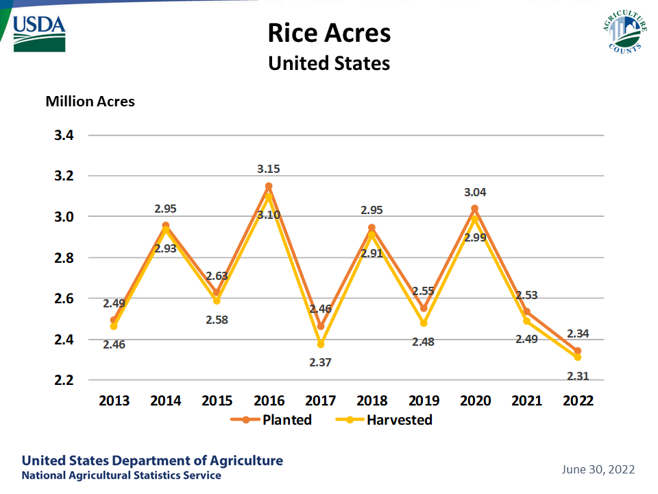 Rice - Acreage by Year, US