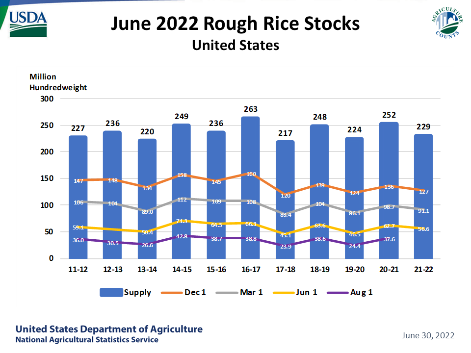 Rice - Stocks by Quarter and Year, US