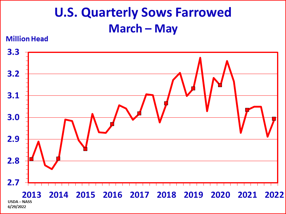 Hogs: Sows Farrowed by Quarter and Year, US