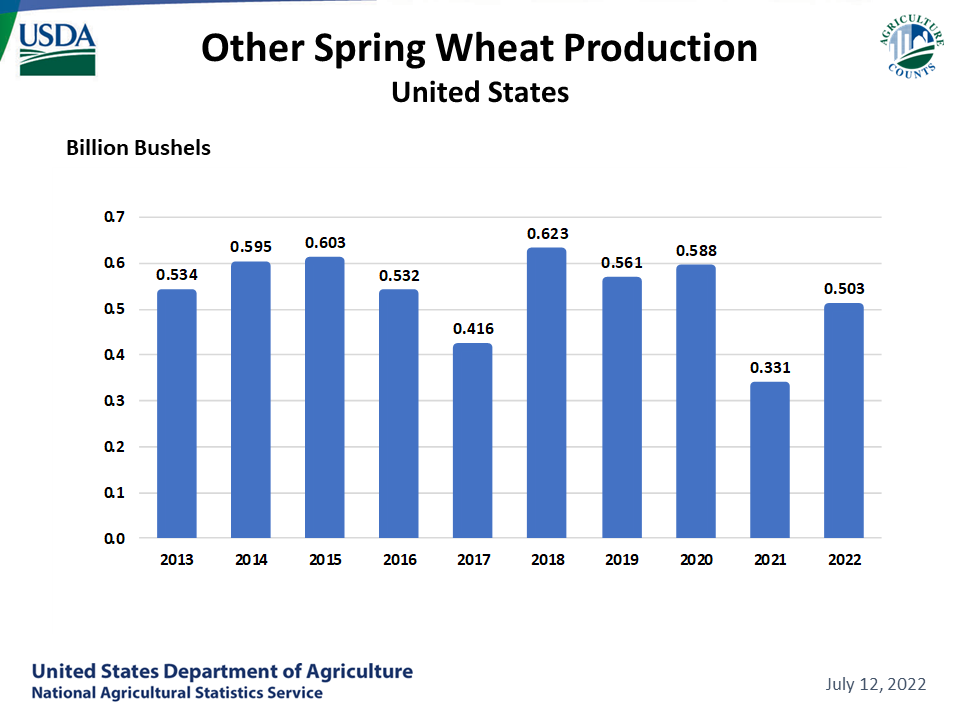 Spring Wheat - Production by Year, US