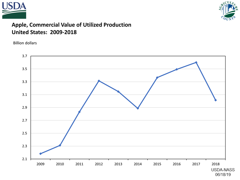 Apples: Value of Utilized Production, US