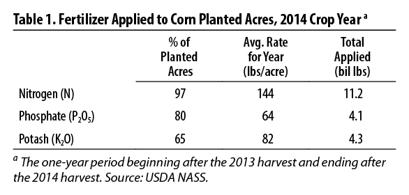 Table 1. Fertilizer Applied to Corn Planted Acres, 2014 Crop Year