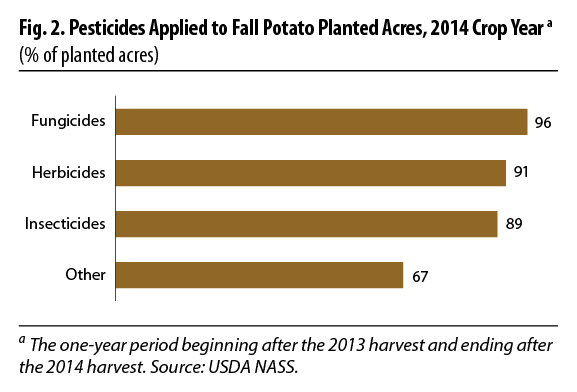 Fig. 2. Pesticides Applied to Fall Potato Planted Acres, 2014 Crop Year