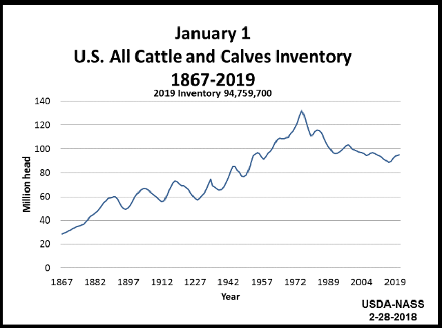 Cattle: Inventory on January 1 by Year, US