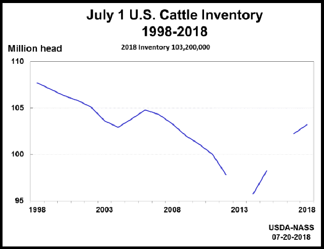 Cattle: Inventory on July 1 by Year, US