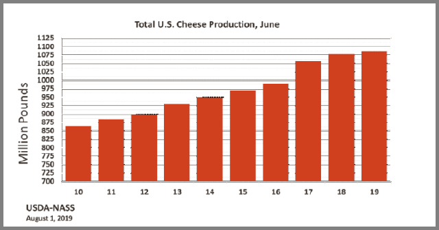 Cheese: Production on Current Month, by Year, US