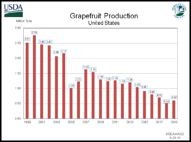 Citrus: Grapefruit Production by Year, US