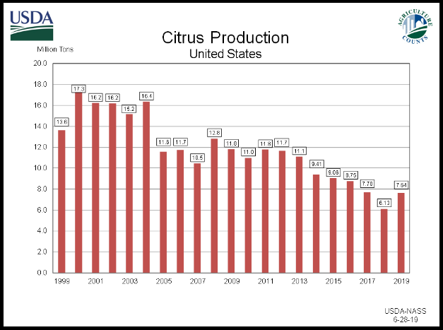 Citrus Fruits: Utilized Production by Year, US