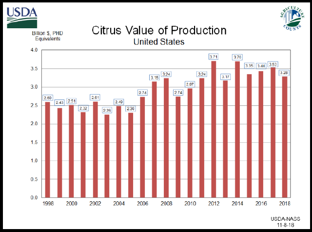 Citrus Fruits: Value of Production by Year, US