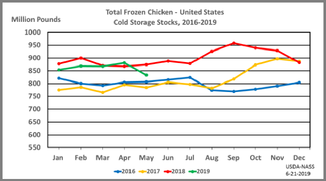 Chicken: Cold Storage Stocks by Month and Year, US