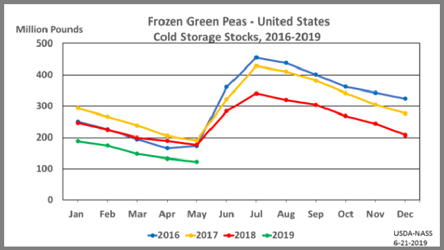 Green Peas: Cold Storage Stocks by Month and Year, US