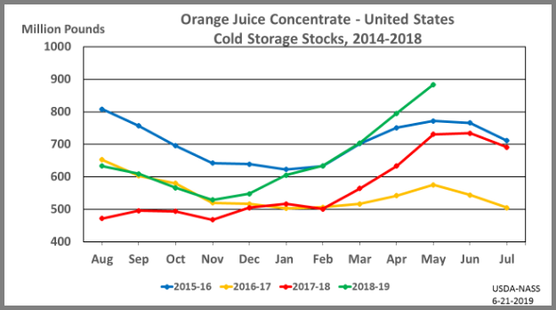 Orange Juice: Cold Storage Stocks by Month and Year, US