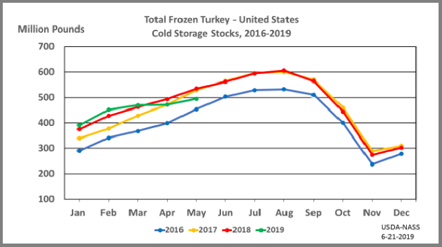 Turkey: Cold Storage Stocks by Month and Year, US