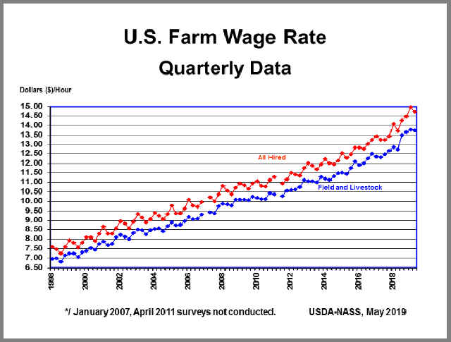 Farm Labor: Wage Rate by Quarter, US