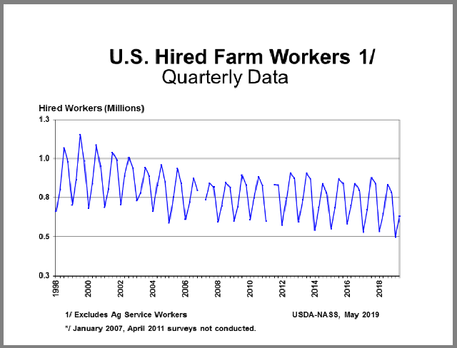 Farm Labor: Workers by Quarter, US