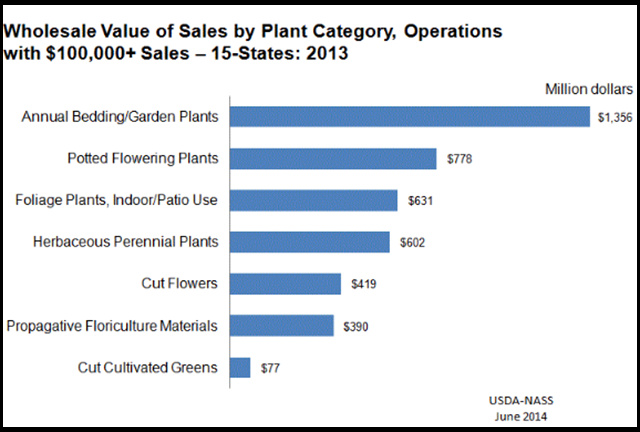 Floriculture: Wholesale Value of Sales by Plant Category